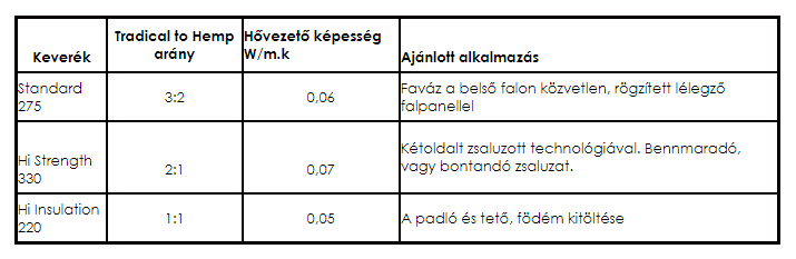 kenderbeton keverék arány